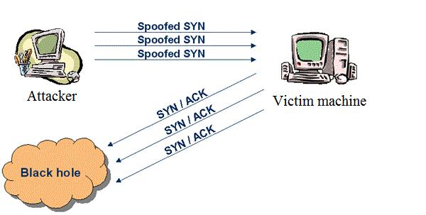 how to detect ddos syn flood attack