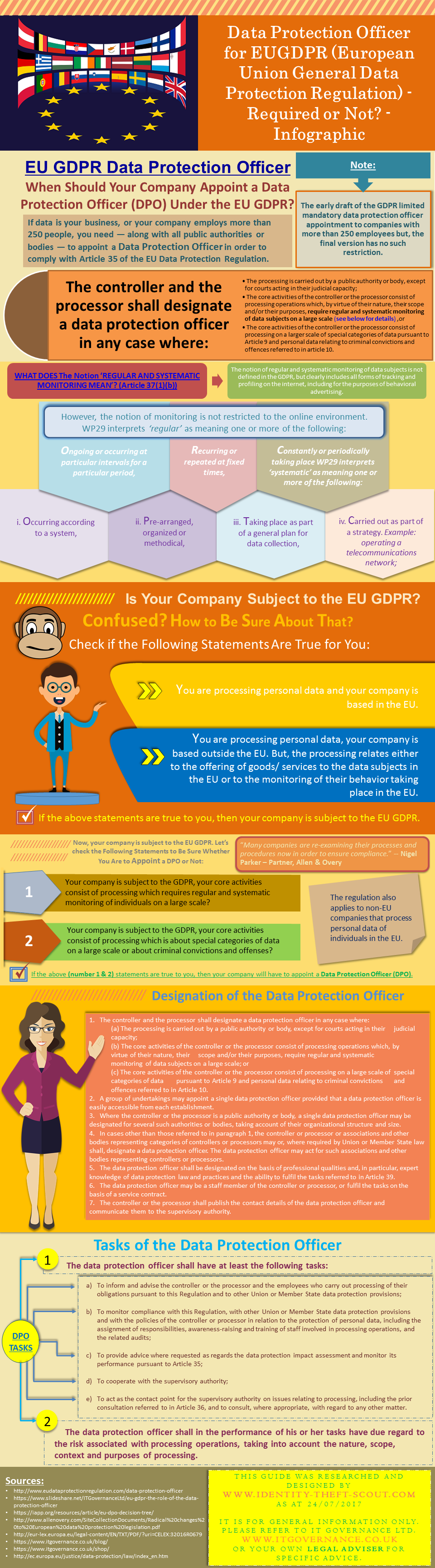 The Role of a Data Protection Officer (DPO) under EUGDPR
